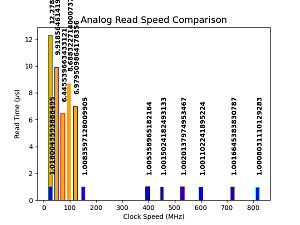 Click image for larger version.  Name:bar_graph_comparison_nolegend.png Views:24 Size:56.9 KB ID:21302