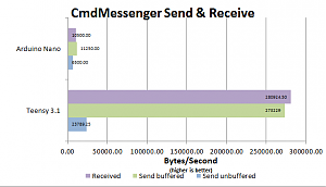 Click image for larger version.  Name:CmdMessenger_send_and_receive.png Views:440 Size:9.0 KB ID:2005