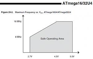 Click image for larger version.  Name:32U4-safe-operating-voltage.png Views:187 Size:21.9 KB ID:117