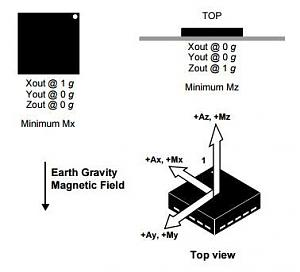 Click image for larger version.  Name:FXOS8700 Axis Orientation.JPG Views:61 Size:14.7 KB ID:6759