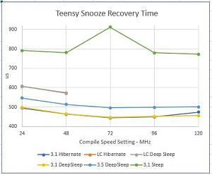 Click image for larger version.  Name:Teensy Snooze Recovery Time.JPG Views:13 Size:31.2 KB ID:22587