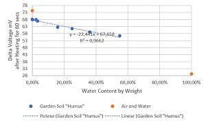 Click image for larger version.  Name:SoilMoistDryOut.JPG Views:3 Size:40.6 KB ID:24507