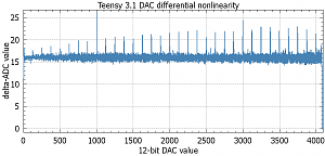 Click image for larger version.  Name:T31-DAC-loop2.png Views:232 Size:15.9 KB ID:1563