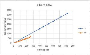 Click image for larger version.  Name:T3.6 T4 Benchmarks.JPG Views:24 Size:24.7 KB ID:23188