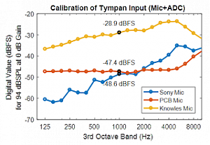 Click image for larger version.  Name:Calibration for All Mics.png Views:81 Size:42.9 KB ID:10647