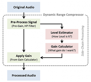 Click image for larger version.  Name:CompressorSignalFlow.png Views:159 Size:14.9 KB ID:9434