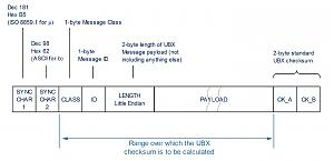 Click image for larger version.  Name:UBX Frame Structure.jpg Views:163 Size:55.6 KB ID:13346