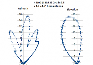 Click image for larger version.  Name:HB100-horn-output-pattern.png Views:342 Size:21.3 KB ID:11535