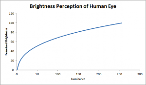 Click image for larger version.  Name:brightness_perception.png Views:390 Size:5.0 KB ID:1553