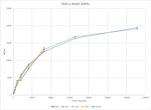 Click image for larger version.  Name:DMA50MHz.jpg Views:32 Size:58.6 KB ID:16297
