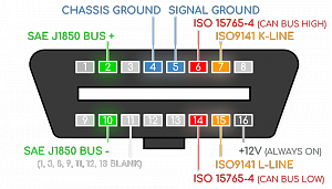 Click image for larger version.  Name:OBD2-Connector-DLC-Data-Link-16-Pin-Out-J1962-Explained-What-Is_v2.png Views:1 Size:39.9 KB ID:18428