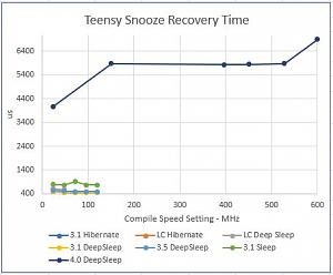 Click image for larger version.  Name:Teensy Snooze Recovery Time inc Teensy 4.JPG Views:11 Size:31.3 KB ID:22588