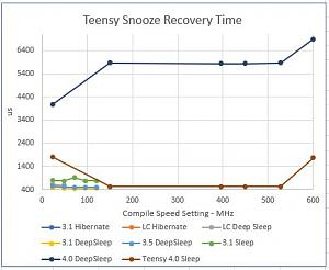 Click image for larger version.  Name:Teensy Snooze Recovery Time inc Teensy 4.JPG Views:10 Size:34.7 KB ID:22589