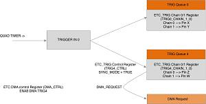 Click image for larger version.  Name:DMA trigger.jpg Views:22 Size:47.1 KB ID:20601