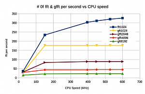 Click image for larger version.  Name:fft speed.png Views:17 Size:41.5 KB ID:24756