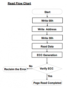 Click image for larger version.  Name:ReadFlowChart.PNG Views:3 Size:21.2 KB ID:23450