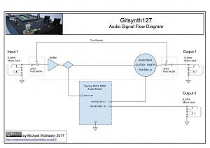 Click image for larger version.  Name:Gitsynth127AudioSignalFlow.jpg Views:143 Size:77.4 KB ID:11107