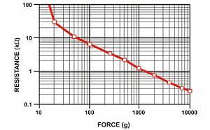 Click image for larger version.  Name:resistanceforce.jpg Views:287 Size:34.5 KB ID:824